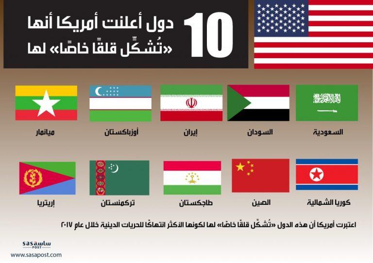 "Photo of أمريكا: تعلن عن 10 دول ""تشكل قلقًا خاصًّا"" لها من بينها السعودية!"