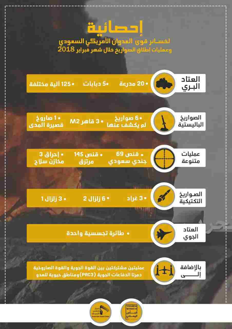 "Photo of قوات صنعاء تنشر إحصائية لخسائر التحالف خلال شهر فبراير المنصرم"" تفاصيل"""