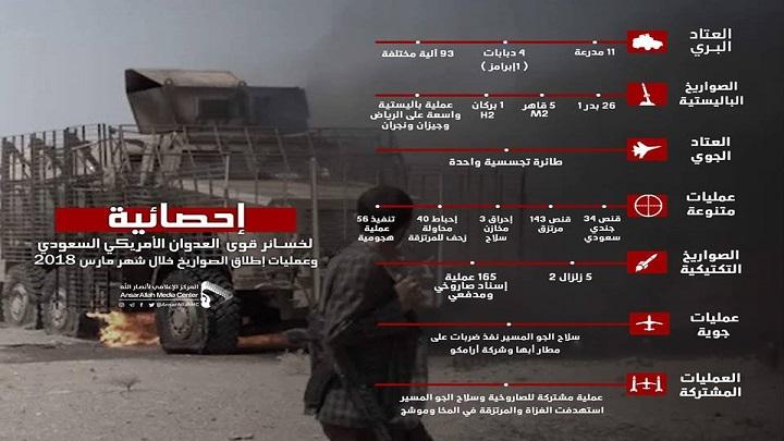 Photo of قوات صنعاء تنشر إحصائية بخسائر التحالف خلال شهر أبريل