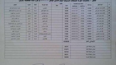 Photo of شاهد  كشوفات أسماء المحطات العاملة في أمانة العاصمة ليومنا الإثنين